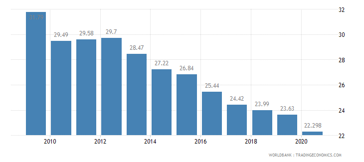 sri lanka employees agriculture male percent of male employment wb data