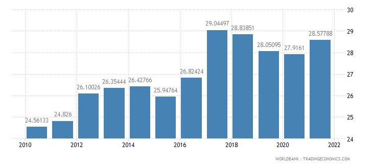 sri lanka employees industry male percent of male employment wb data
