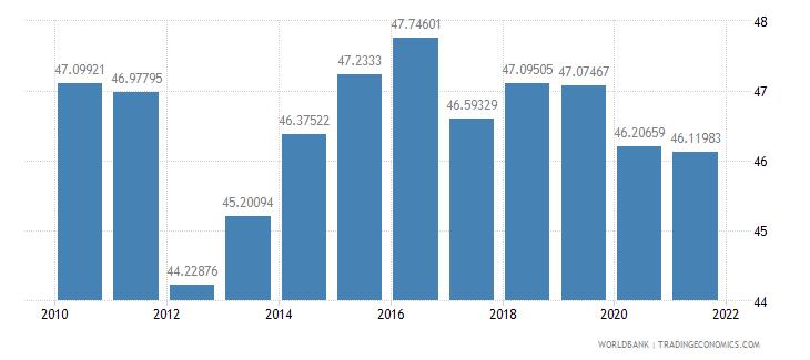 sri lanka employees services male percent of male employment wb data