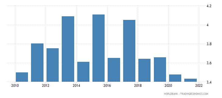 sri lanka employers male percent of employment wb data