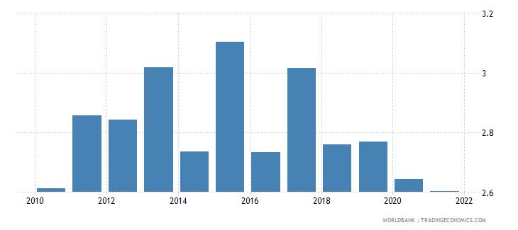 sri lanka employers total percent of employment wb data