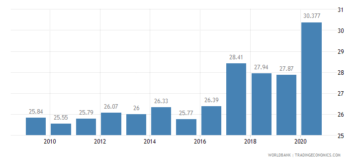 sri lanka employment in industry percent of total employment wb data
