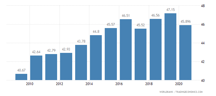 sri lanka employment in services percent of total employment wb data