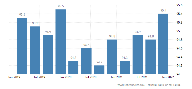 Sri Lanka Employment Rate