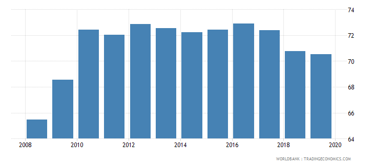 sri lanka employment to population ratio 15 male percent national estimate wb data