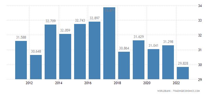 sri lanka employment to population ratio 15 plus  female percent wb data