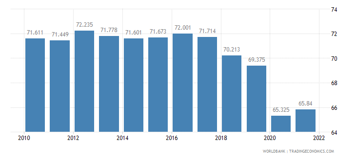 sri lanka employment to population ratio 15 plus  male percent wb data