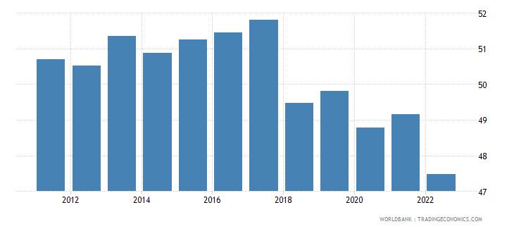 sri lanka employment to population ratio 15 plus  total percent wb data