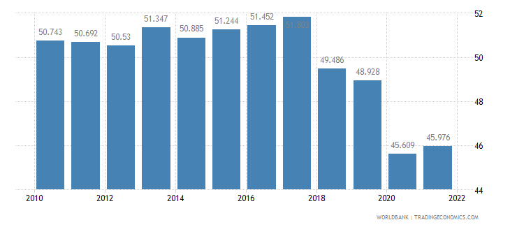 sri lanka employment to population ratio 15 plus  total percent wb data