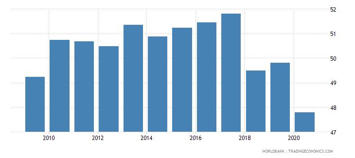 sri lanka employment to population ratio 15 total percent national estimate wb data