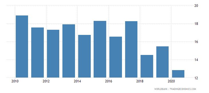 sri lanka employment to population ratio ages 15 24 female percent national estimate wb data