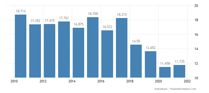 sri lanka employment to population ratio ages 15 24 female percent wb data