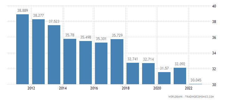 sri lanka employment to population ratio ages 15 24 male percent wb data