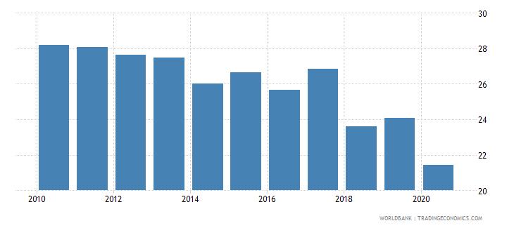 sri lanka employment to population ratio ages 15 24 total percent national estimate wb data