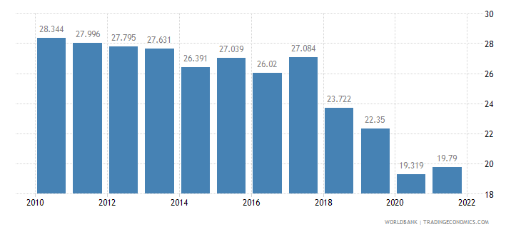 sri lanka employment to population ratio ages 15 24 total percent wb data