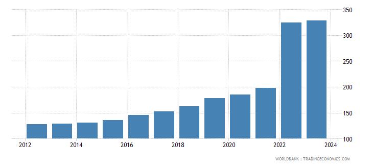 sri lanka exchange rate new lcu per usd extended backward period average wb data