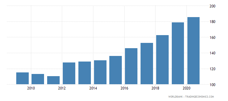 sri lanka exchange rate old lcu per usd extended forward period average wb data