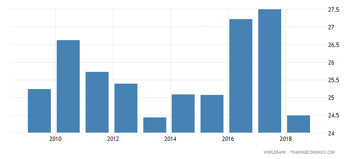sri lanka expenditure on lower secondary as percent of government expenditure on education percent wb data