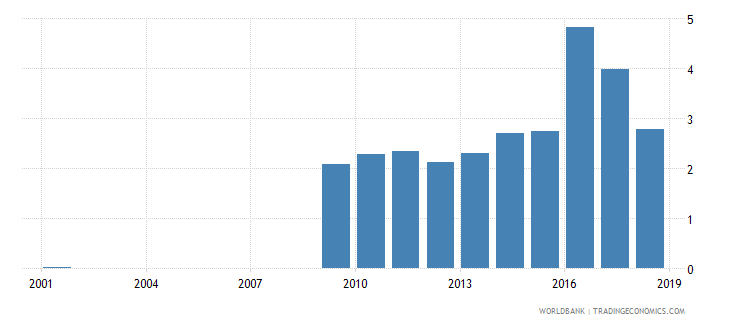 sri lanka expenditure on lower secondary as percent of total government expenditure percent wb data