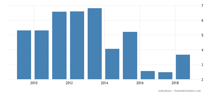 sri lanka expenditure on post secondary non tertiary as percent of government expenditure on education percent wb data