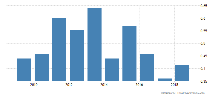 sri lanka expenditure on post secondary non tertiary as percent of total government expenditure percent wb data