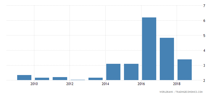 sri lanka expenditure on primary as percent of total government expenditure percent wb data