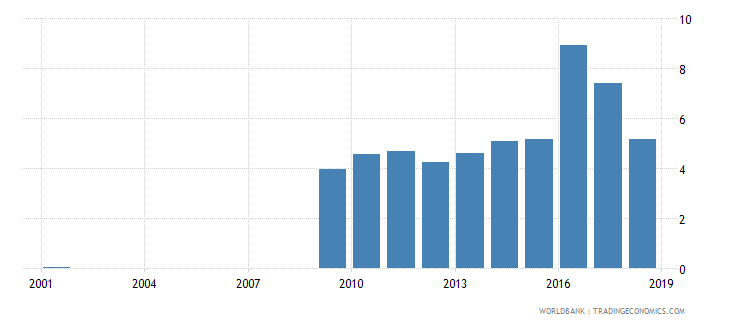 sri lanka expenditure on secondary as percent of total government expenditure percent wb data