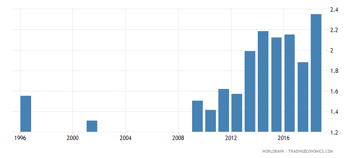 sri lanka expenditure on tertiary as percent of total government expenditure percent wb data