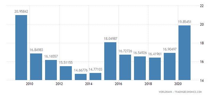 sri lanka expense percent of gdp wb data