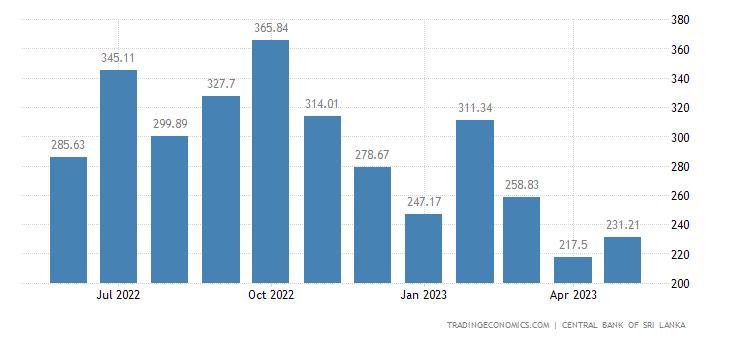 Sri Lanka Export Prices