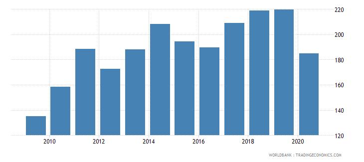sri lanka export value index 2000  100 wb data