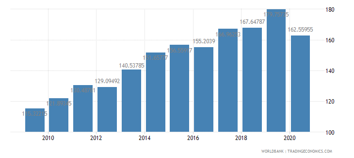 sri lanka export volume index 2000  100 wb data