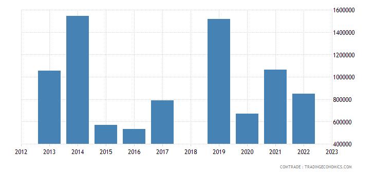 sri lanka exports algeria