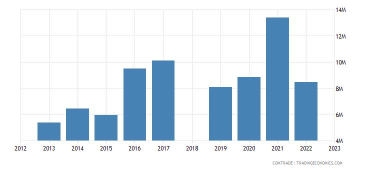 sri lanka exports argentina