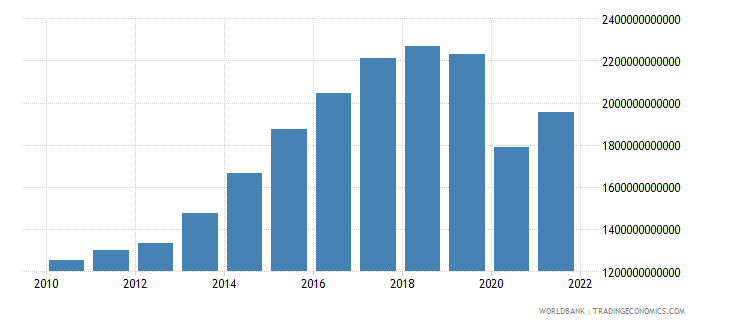 sri lanka exports as a capacity to import constant lcu wb data