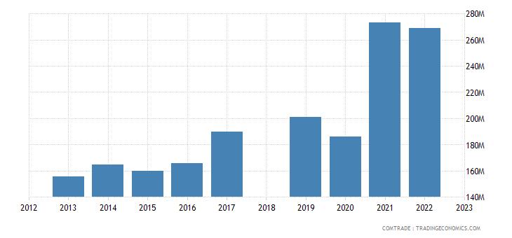 sri lanka exports australia