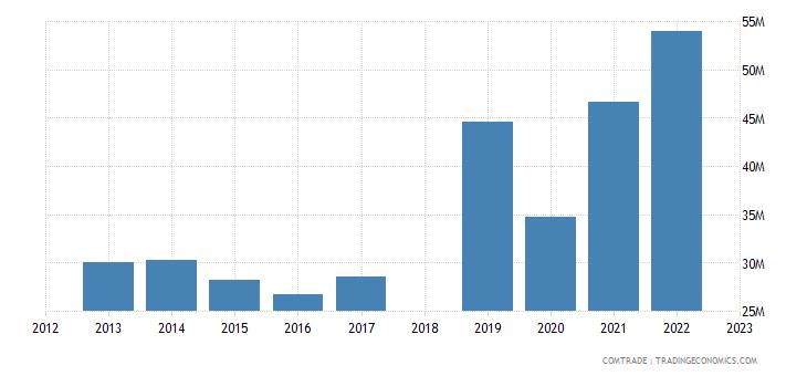 sri lanka exports austria