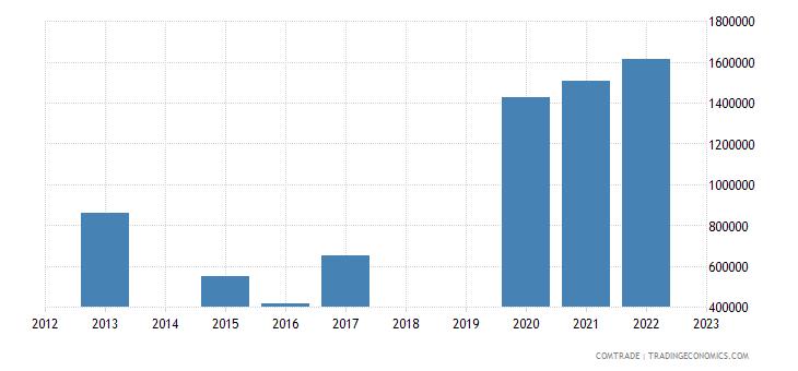 sri lanka exports bangladesh nutmeg mace cardamoms