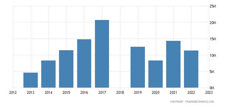 sri lanka exports bangladesh plastics