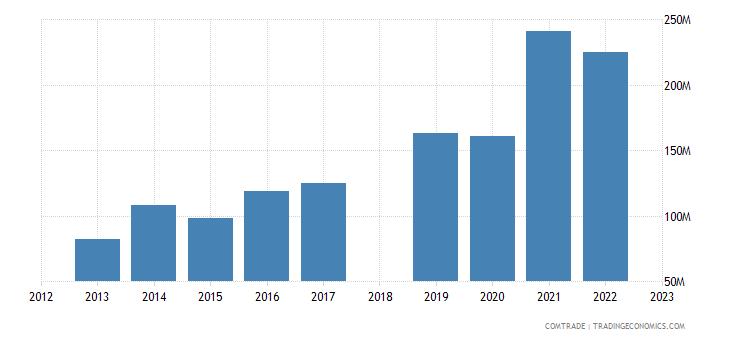 sri lanka exports bangladesh