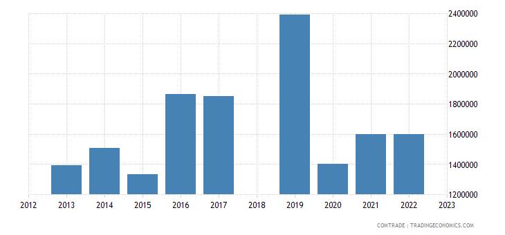 sri lanka exports belgium miscellaneous manufactured articles