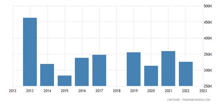 sri lanka exports belgium