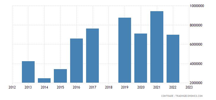 sri lanka exports bolivia