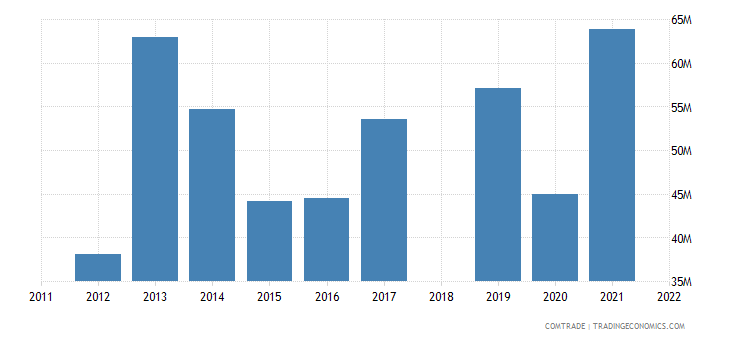 sri lanka exports brazil