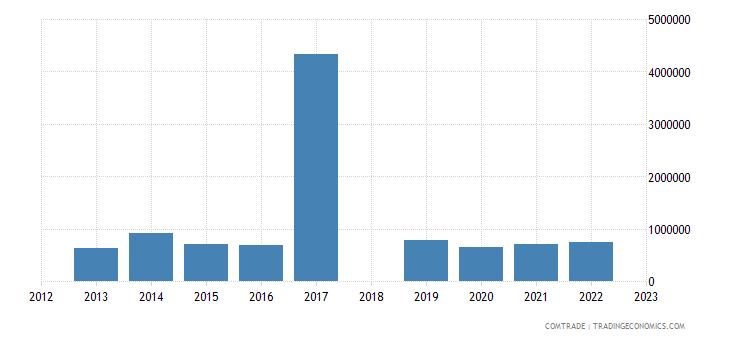 sri lanka exports canada miscellaneous manufactured articles