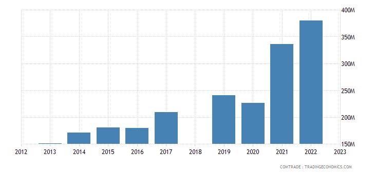sri lanka exports canada