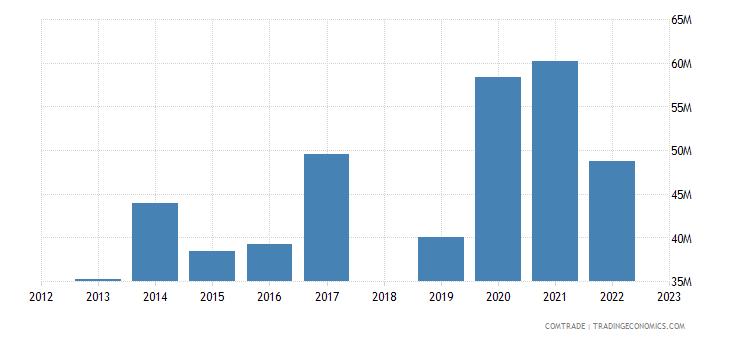 sri lanka exports chile