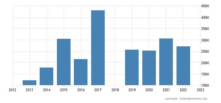 sri lanka exports china