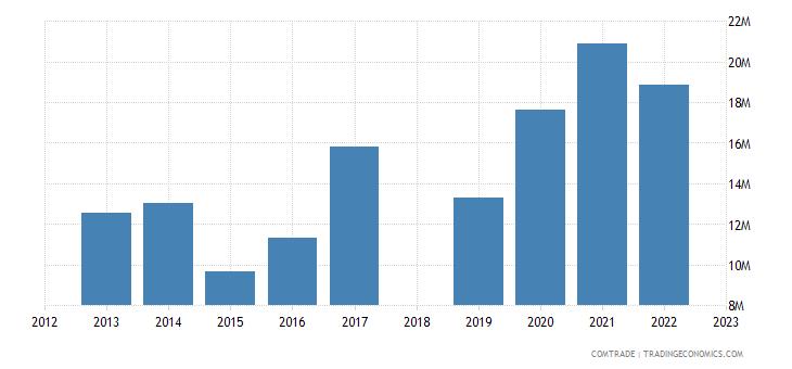 sri lanka exports colombia
