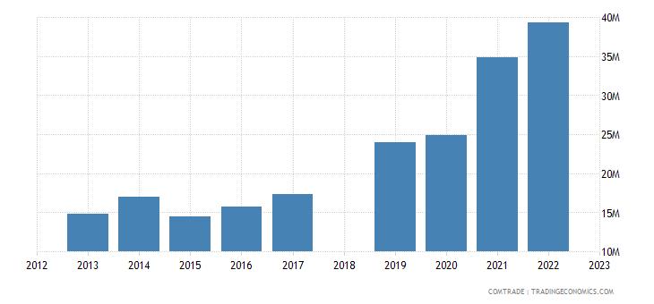 sri lanka exports czech republic